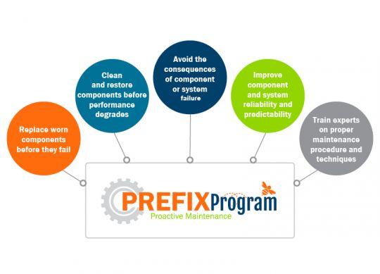 FBN PreFix Program - Proactive Maintenance